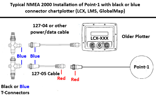 Lowrance NMEA 2000 Installation for Point-1 Antenna